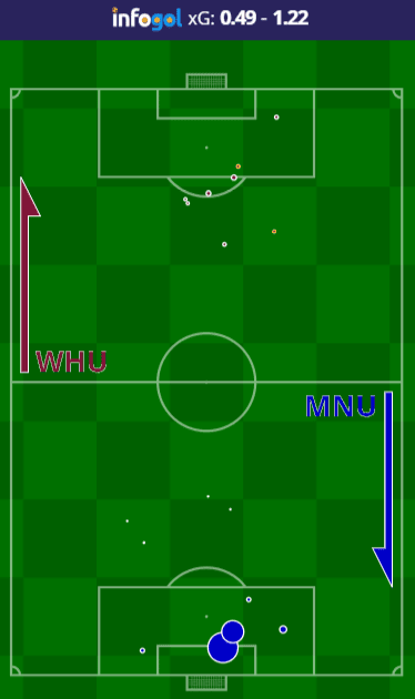 West Ham vs Manchester United Shot Map
