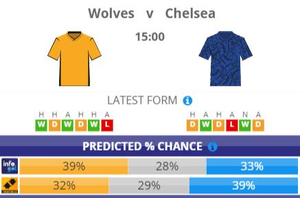Chances Pré-jogo do Wolves vs Chelsea