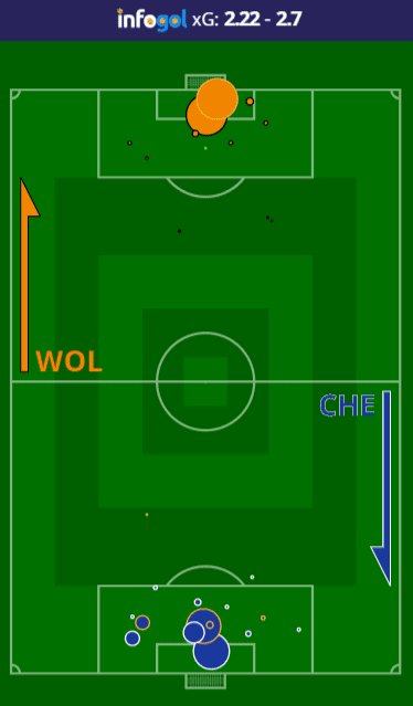 Mapa de Chutes do Wolves vs Chelsea