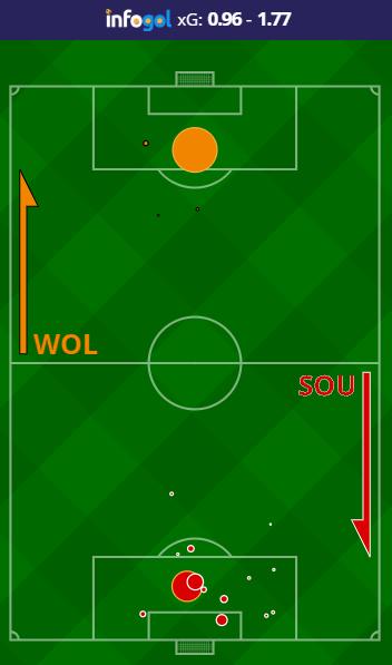 Wolves vs Southampton Shot Map