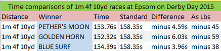 Epsom Derby Day 2015: Basic Times Comparison