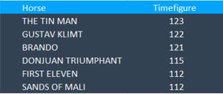 Best Timefigures September 10 Timeform