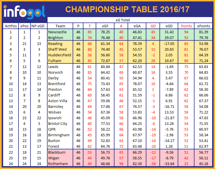 Championship preview 2017 18 infogol football app for England league table 2016
