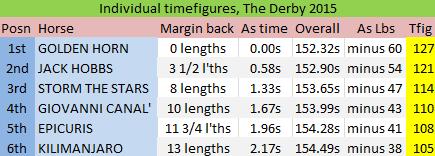 Epsom Derby 2015: Individual timefigures