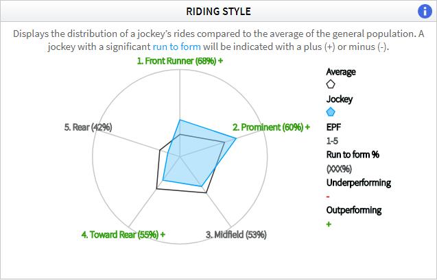 Timeform jockey and trainer dashboard riding style