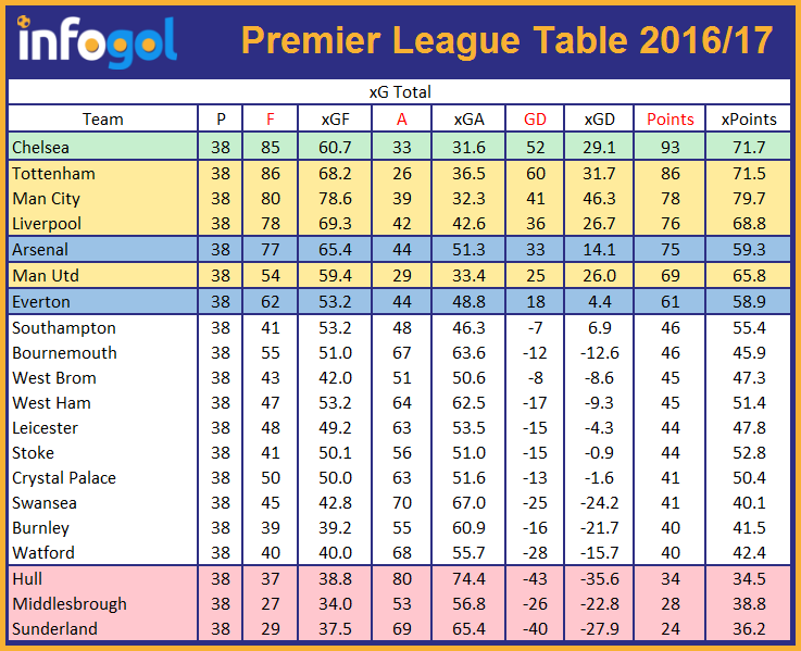 Previs o premier league 2017 18 aplicativo infogol for Football league tables 2016