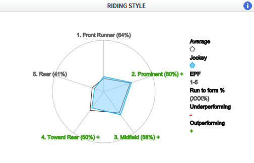 Robert havlin jockey radar Timeform
