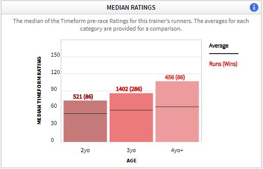 Sir Michael Stoute age ratings Timeform