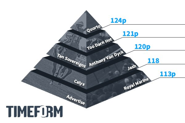 Timeform two-year-olds ratings pyramid