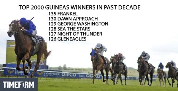 top Guineas winners