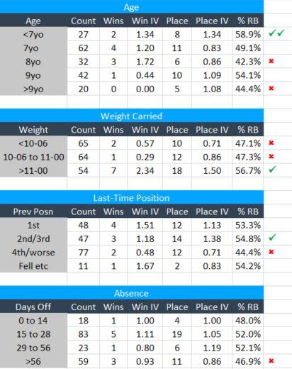 Ladbrokes Trophy 2018 Betting Tips and Trends | Newbury 2018