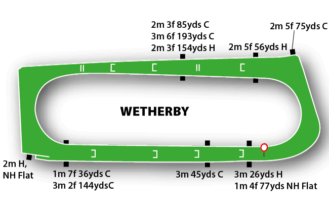 WETHERBY map