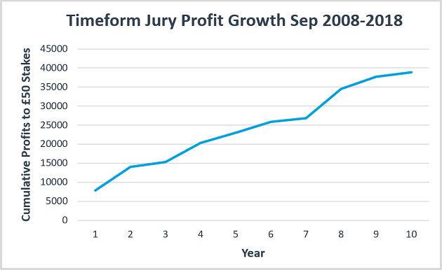 Jury Profits